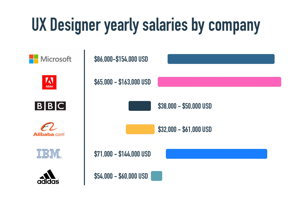 What Is the Average UX Designer Salary [20 Guide]