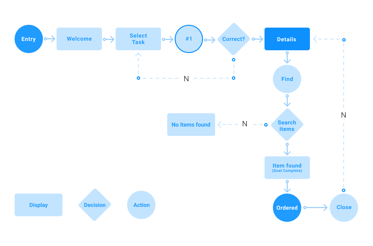 How To Create A User Flow [Step by Step Guide]